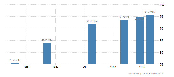 swaziland literacy rate youth total percent of people ages 15 24 wb data