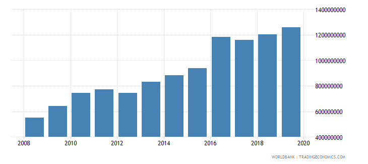 swaziland military expenditure current lcu wb data