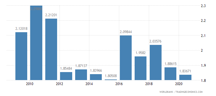 swaziland military expenditure percent of gdp wb data