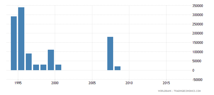 swaziland net bilateral aid flows from dac donors belgium us dollar wb data