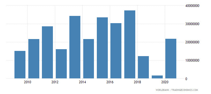 swaziland net bilateral aid flows from dac donors european commission us dollar wb data