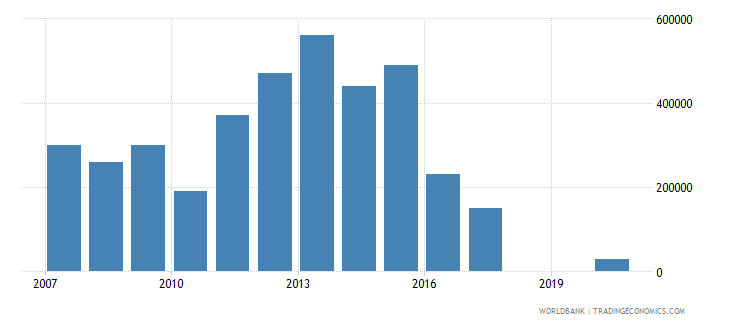 swaziland net bilateral aid flows from dac donors finland us dollar wb data
