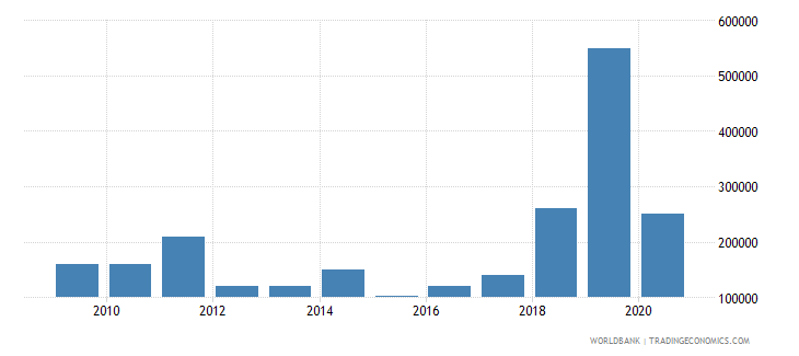 swaziland net bilateral aid flows from dac donors france us dollar wb data