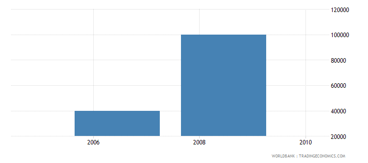 swaziland net bilateral aid flows from dac donors greece us dollar wb data