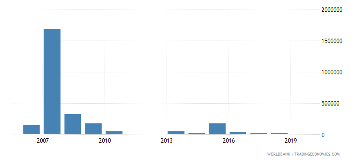 swaziland net bilateral aid flows from dac donors ireland us dollar wb data