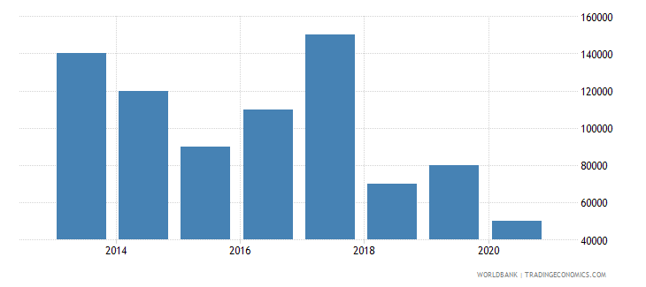 swaziland net bilateral aid flows from dac donors portugal us dollar wb data