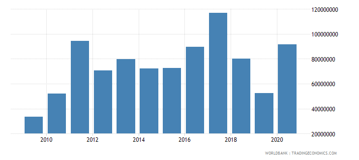 swaziland net bilateral aid flows from dac donors total us dollar wb data