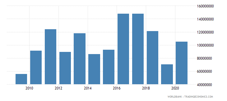 swaziland net official development assistance and official aid received us dollar wb data