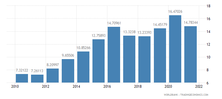 swaziland official exchange rate lcu per us dollar period average wb data