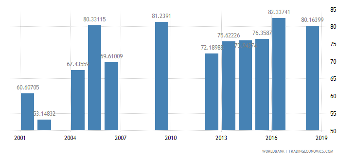 swaziland persistence to last grade of primary male percent of cohort wb data