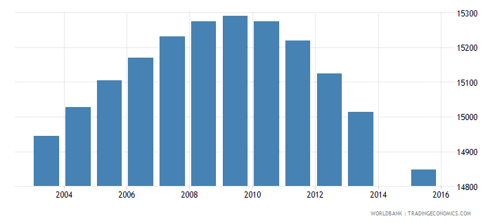 swaziland population age 0 female wb data