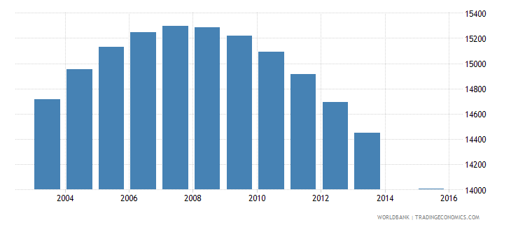 swaziland population age 16 female wb data