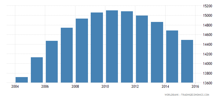 swaziland population age 19 male wb data