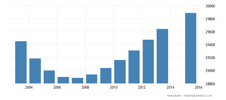 swaziland population age 3 total wb data