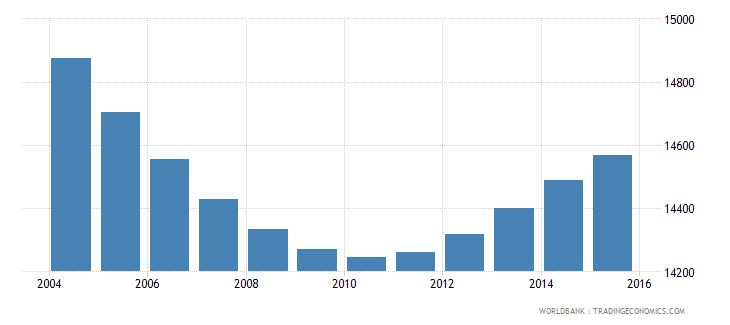 swaziland population age 7 male wb data