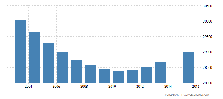 swaziland population age 7 total wb data