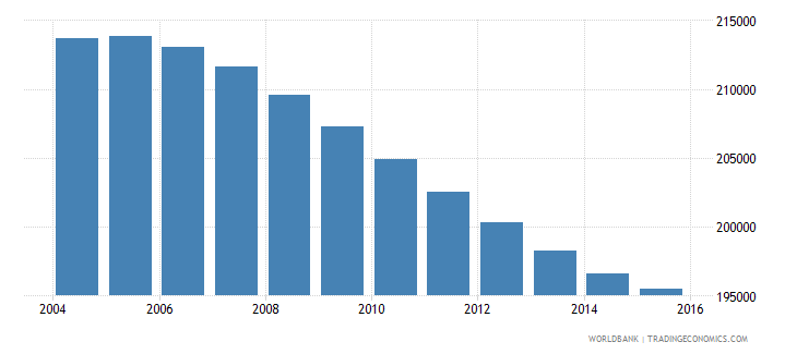 swaziland population ages 10 16 total wb data