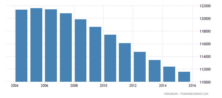 swaziland population ages 10 17 female wb data