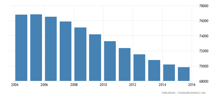 swaziland population ages 11 15 male wb data