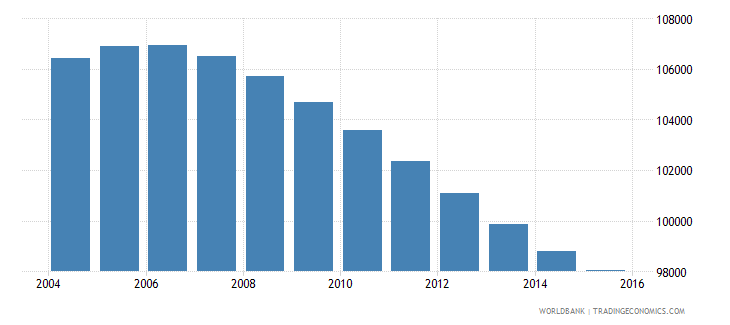 swaziland population ages 11 17 male wb data