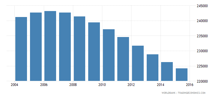 swaziland population ages 11 18 total wb data