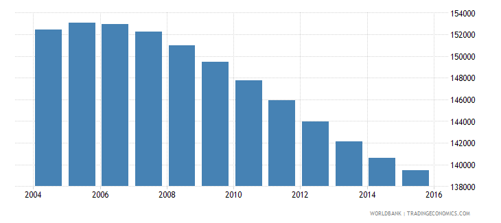swaziland population ages 12 16 total wb data