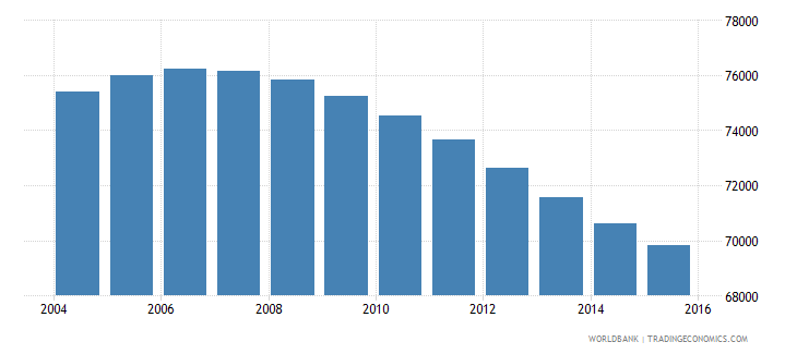 swaziland population ages 13 17 female wb data