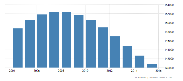 swaziland population ages 14 18 total wb data