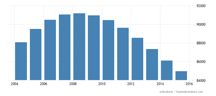 swaziland population ages 14 19 male wb data