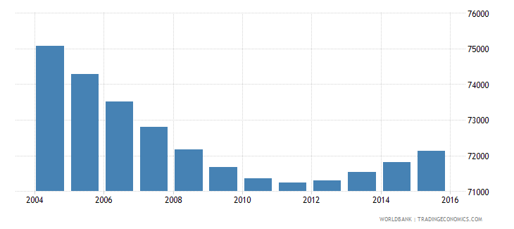 swaziland population ages 6 10 male wb data