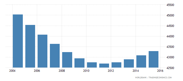 swaziland population ages 7 9 male wb data
