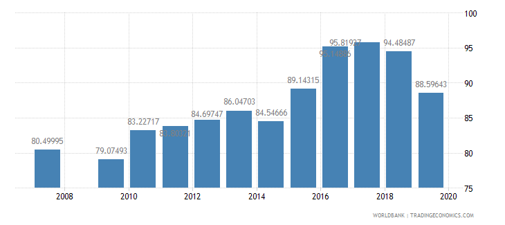 swaziland primary completion rate total percent of relevant age group wb data