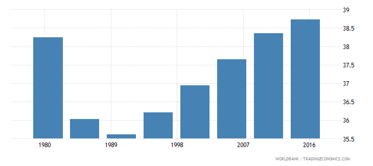 swaziland rural population male percent of total wb data
