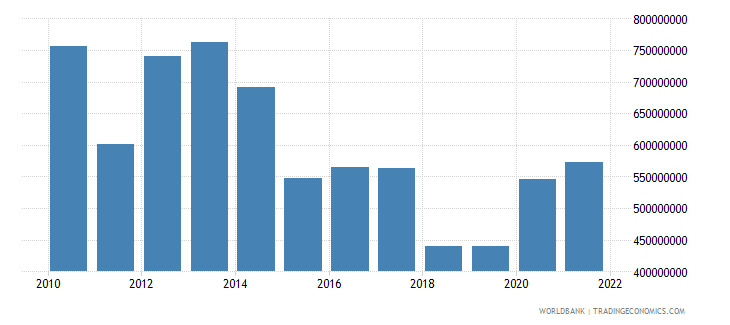 swaziland total reserves minus gold us dollar wb data