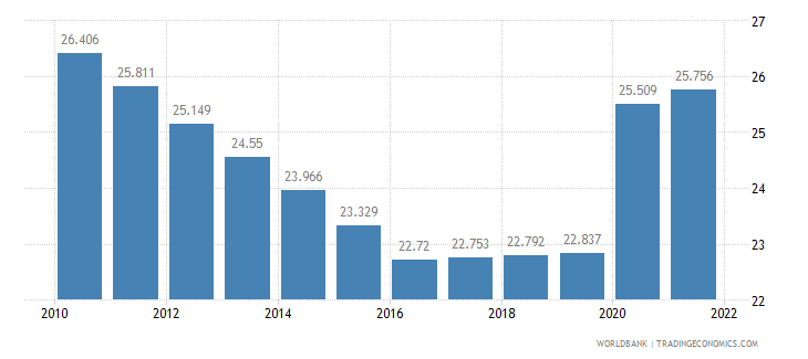 swaziland unemployment total percent of total labor force wb data