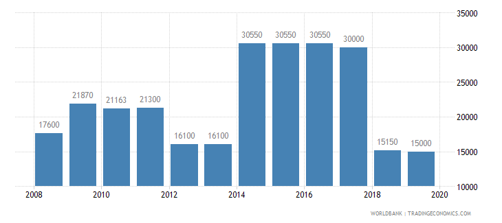 sweden armed forces personnel total wb data