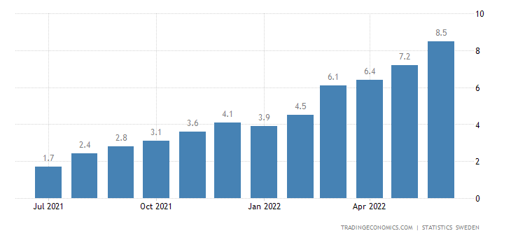Sweden Core Inflation Rate