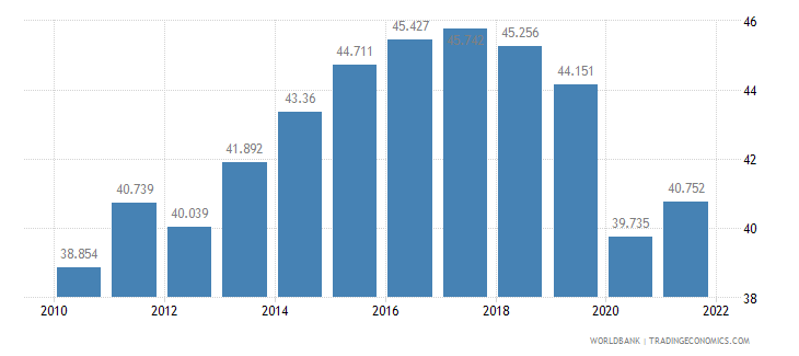 sweden employment to population ratio ages 15 24 total percent wb data