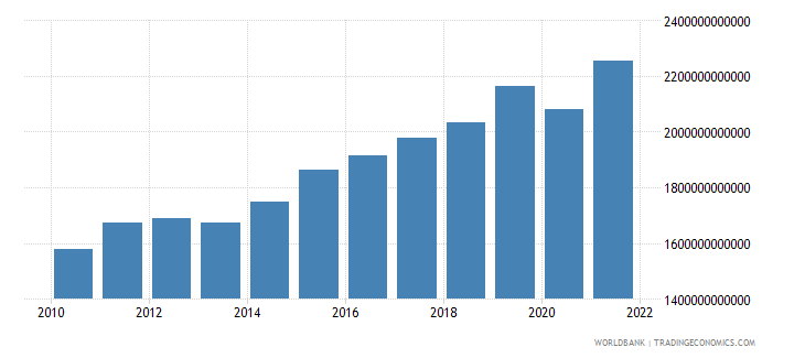 sweden exports as a capacity to import constant lcu wb data