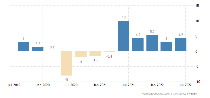 Sweden GDP Annual Growth Rate