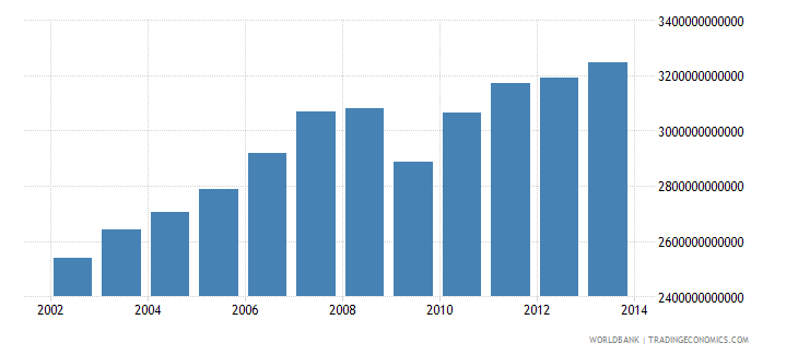 sweden gross national income constant lcu wb data