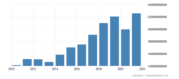 sweden imports of goods and services current lcu wb data