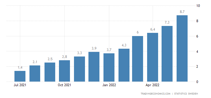 Sweden Inflation Rate
