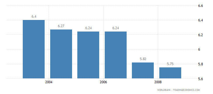 sweden information and communication technology expenditure percent of gdp wb data