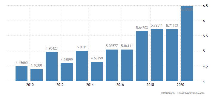 sweden merchandise exports to developing economies in east asia  pacific percent of total merchandise exports wb data