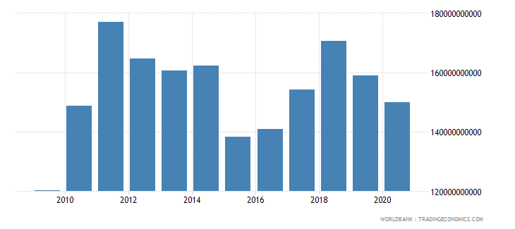 sweden merchandise imports by the reporting economy us dollar wb data