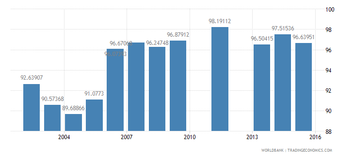 sweden net intake rate in grade 1 percent of official school age population wb data