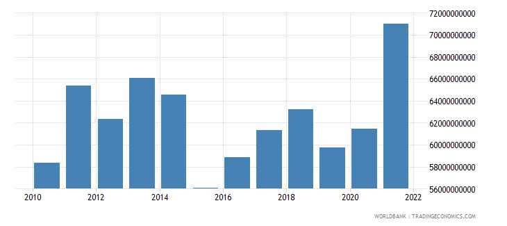 sweden net taxes on products us dollar wb data