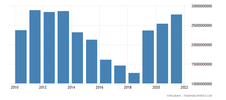 sweden net trade in goods and services bop us dollar wb data