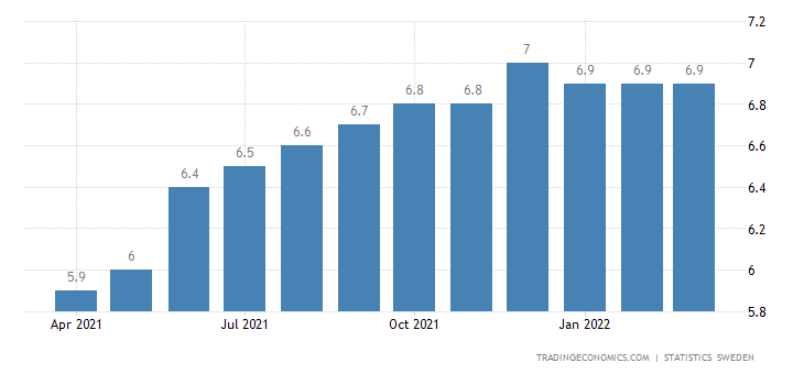 Sweden Private Sector Credit